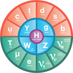 Particle Table of the Elements
